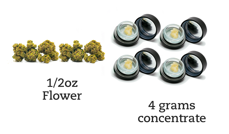 1/2 ounce marijuana flower and 4 grams cannabis concentrates