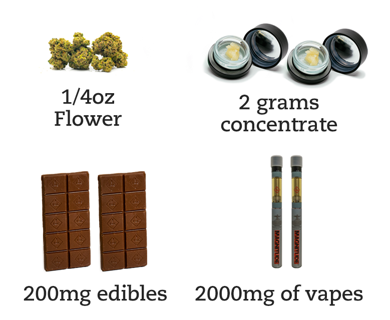 1/4 ounce marijuana flower, 2 grams cannabis concentrates, 200 mg edible chocolates, 2000 vape pens